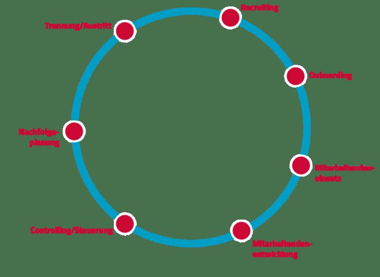 Grafische Darstellung eines Zyklus der den Werdegang von Mitarbeitenden wiedergibt.